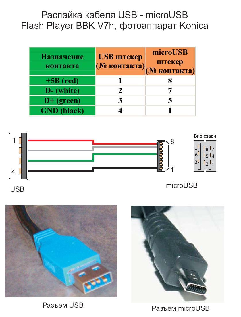 Распиновка микро usb - универсальный соединитель