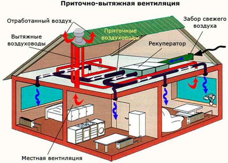 Приточно вытяжная установка: расчет и схема