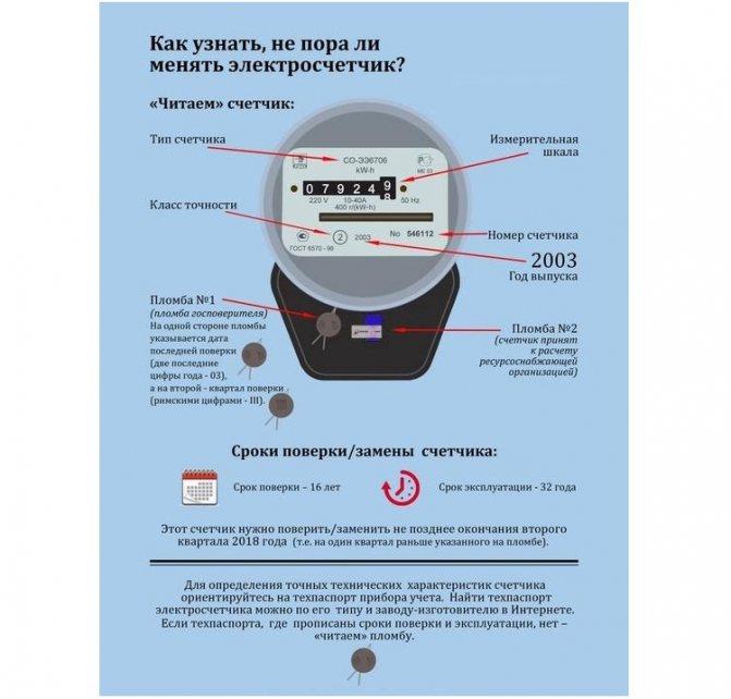 Заменить электросчетчик: инструкция, как это сделать по правилам. законные требования к потребителям электроэнергии в 2018 году