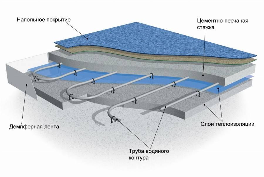 Подложка под водяной теплый пол: как выбрать лучшую, характеристики, монтаж своими руками