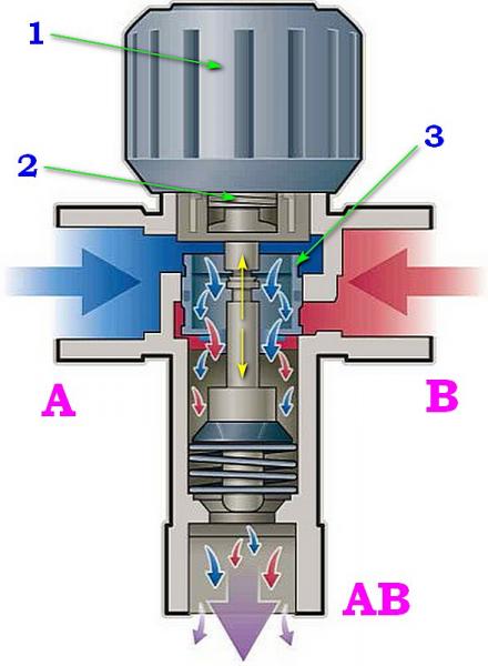 Как правильно подобрать трехходовой клапан для твердотопливного котла
