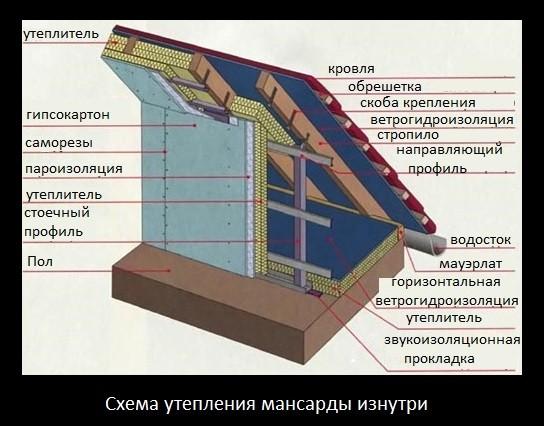 Схемы утепления крыши мансарды: межстропильное пространство