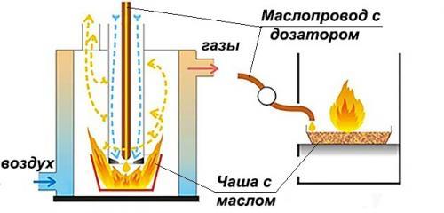 Как сделать чудо печь на солярке своими руками