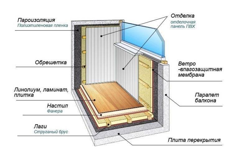 Как утеплить холодную стену в квартире изнутри