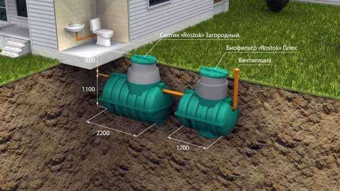 Септик биокси: специфика устройства и принцип схемы очистки