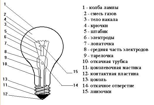 Как разобрать лампочку накаливания, светодиодную led, цоколь