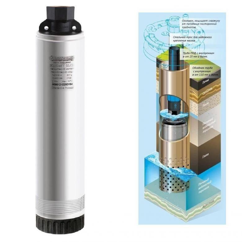 """Обзор водяного насоса """"водомет"""": устройство, виды, расшифровка маркировки и специфика эксплуатации"""
