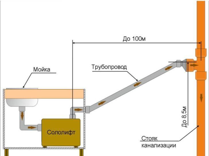 Сололифт grundfos: установка канализационного насоса sololift2 d-2, ремонт модели c-3