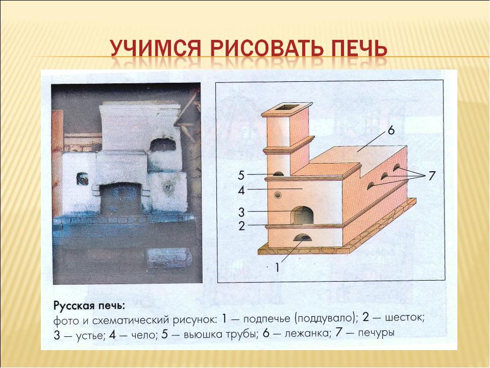 Русская печь с плитой: технология кладки русской печки со схемами и детальными порядовками