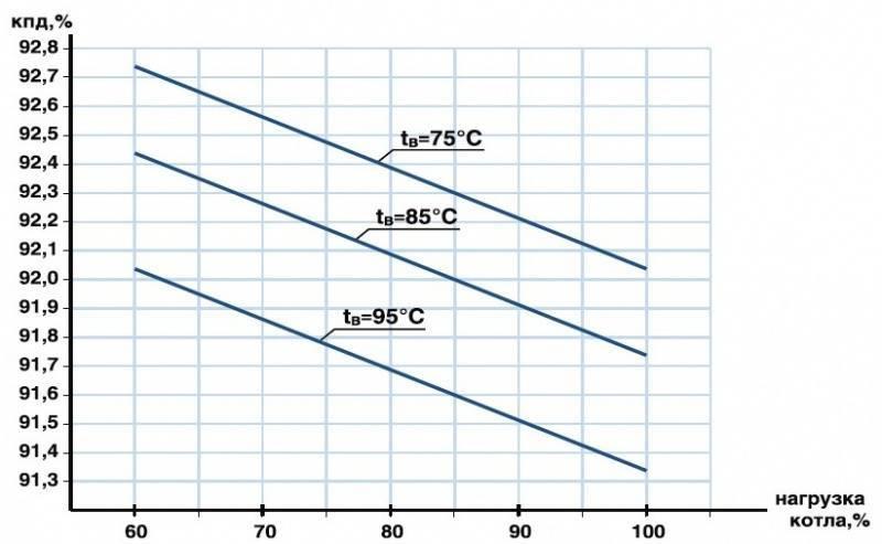 От чего зависит срок службы газового котла и как его продлить