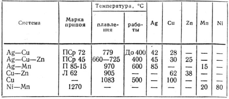 Популярные марки серебряных припоев
