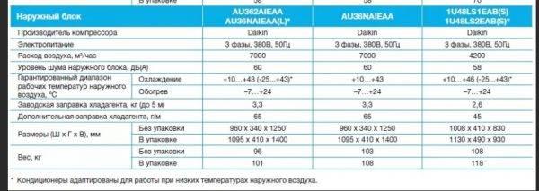 Экономия электроэнергии кондиционером