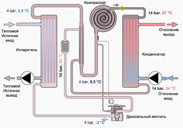 Тепловой насос - принцип работы и виды