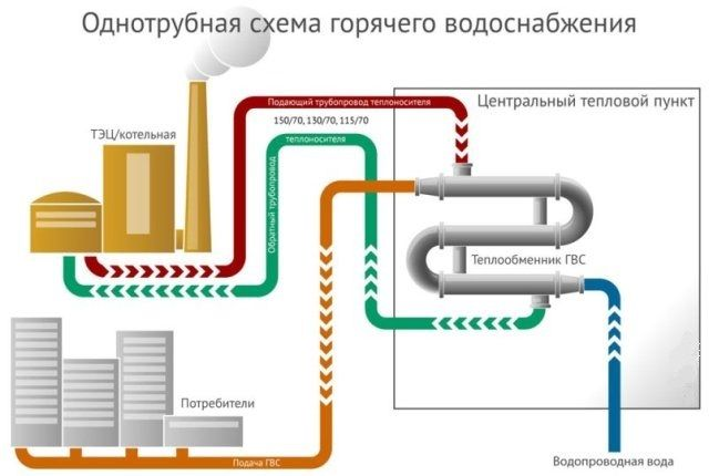 Отключение холодной воды по закону: сроки и причины