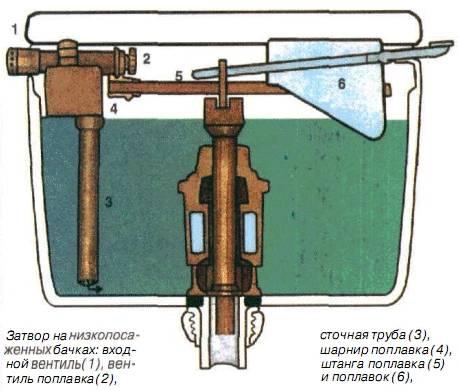 Обзор сливов для унитаза: описание механизма