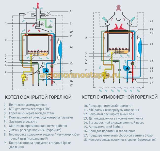 Установка газового отопления в квартире: насколько выгодно и как установить котел