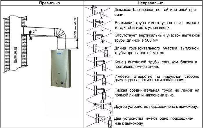Требования к установке газового котла в частном доме: советы по монтажу и правила безопасной эксплуатации
