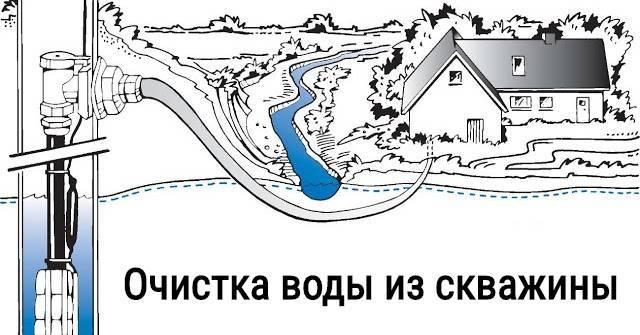 в колодце мутная вода, что делать, простые меры очистки на vodatyt.ru