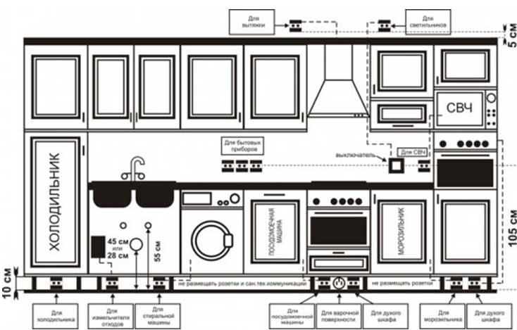 Электропроводка на кухне своими руками инструкция (часть 2)