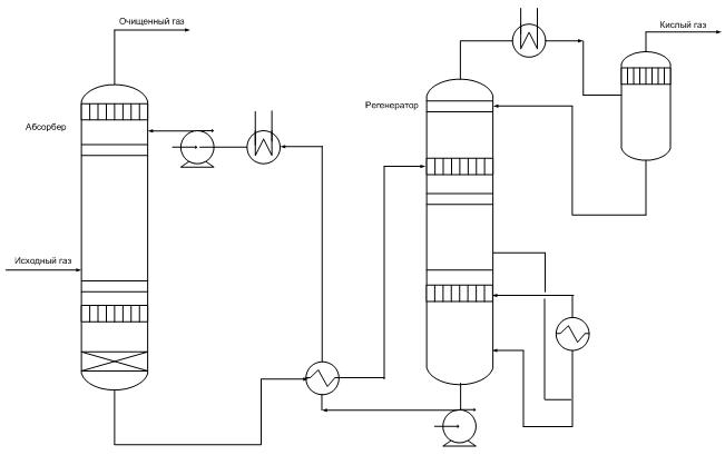 Установка производства серы: процесс клауса, схема и баланс