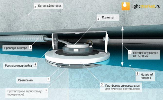 Установка люстры на натяжной потолок: конструкции с креплением на крюк, монтажную и крестообразную планку