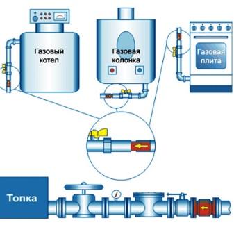 Требования российской федерации на установку и применение термочувствительных запорных клапанов - ооо - барс-7 - легкое дело