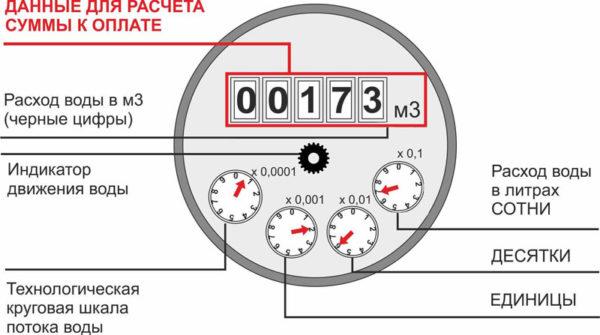 Правильное снятие показаний счетчика воды — инструкция