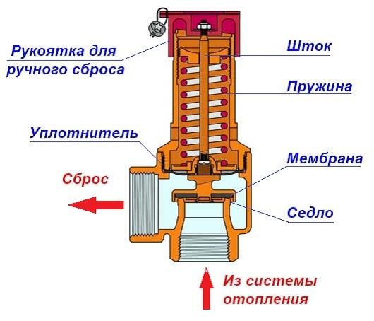 Сбросной клапан для отопления | всё об отоплении