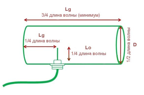 Антенна своими руками — пошаговая инструкция по установке и подключению антенн для цифрового и аналогового телевидения (110 фото)