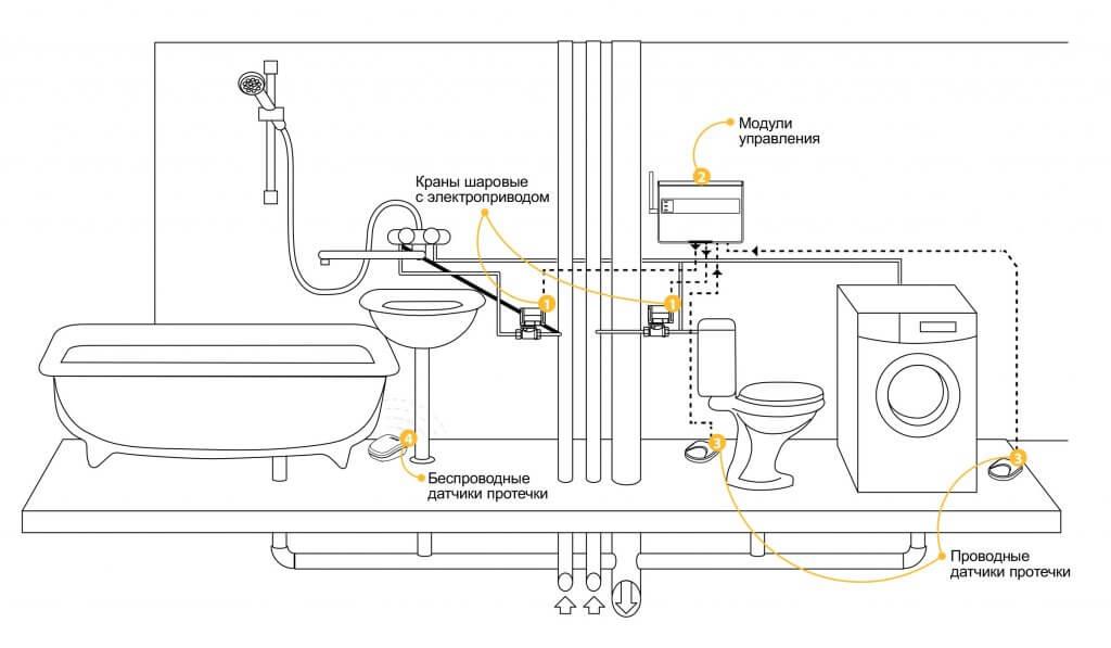 Датчик протечки воды: монтаж защиты от утечки своими руками