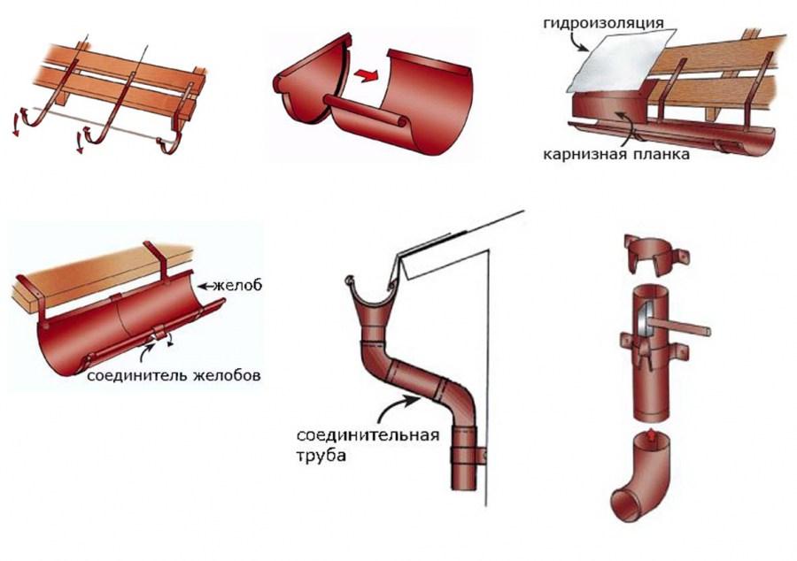Водостоки для крыши своими руками: инструкция по самостоятельному изготовлению системы водоотвода