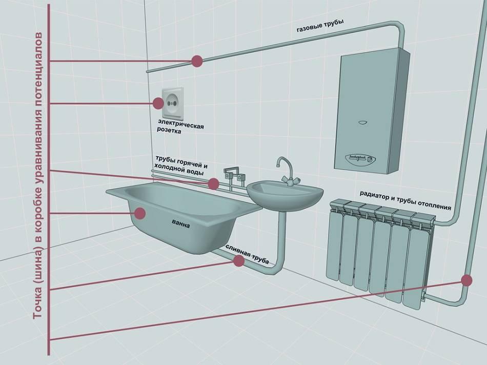 Необходимость заземления ванны и особенности монтажа оборудования