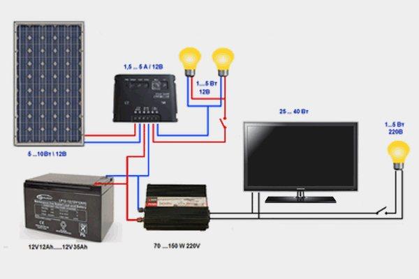 Схема подключения солнечных батарей: к контроллеру, к аккумулятору и обслуживаемым системам