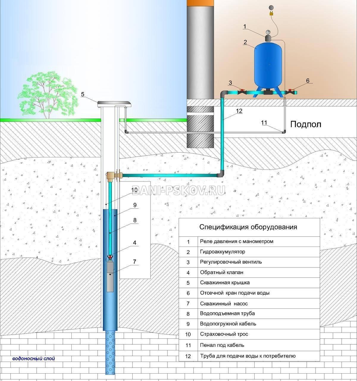 Трубы для скважин: какие лучше, стальные, асбестоцементные или пластиковые (пвх), диаметр изделий