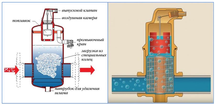 Как удалить воздух из теплого водяного пола