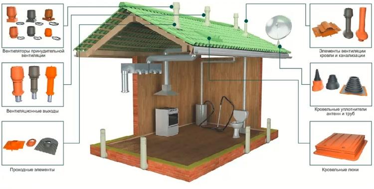 Монтаж пластиковых воздуховодов вентиляции: руководство по сооружению системы из полимерных труб