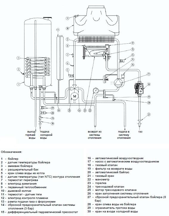 Обзор альтернатив двухконтурному котлу со встроенным бойлером послойного нагрева