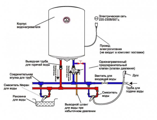 Повышенное давление в водонагревателе