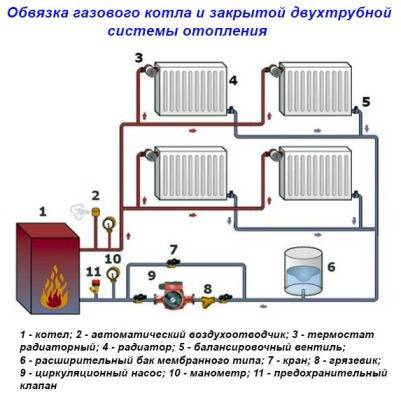 Схема и особенности подключения газового котла своими руками