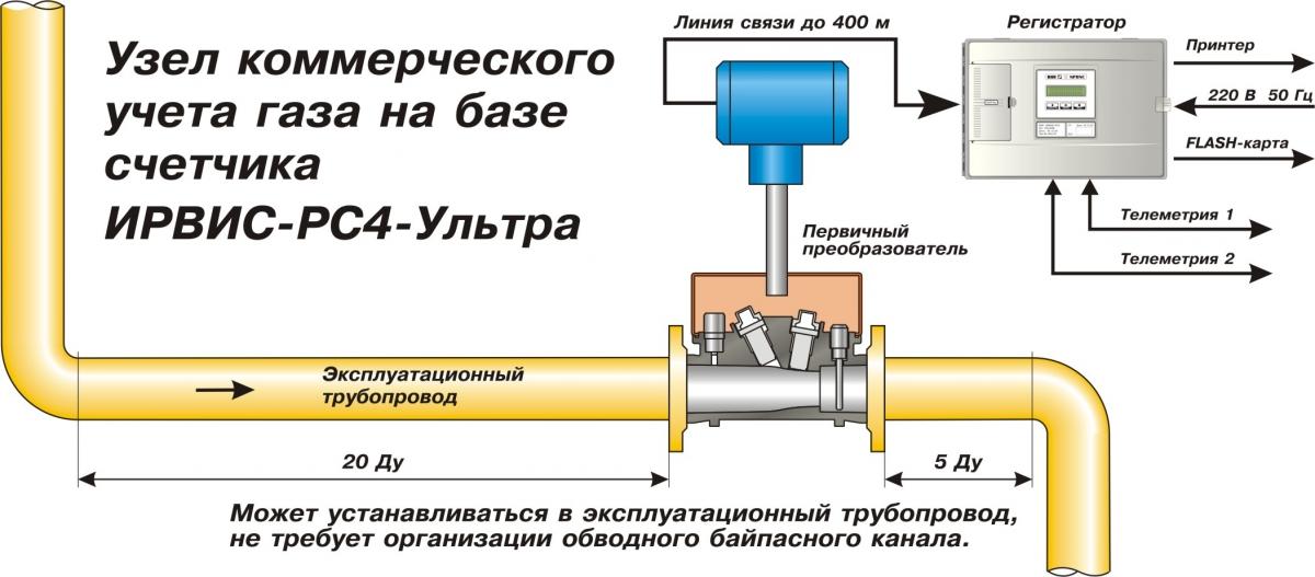 Лабораторные расходомеры газов. типы и области применения.