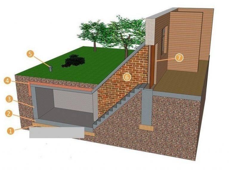Вентиляция фундамента в частном доме без подвала: есть ли необходимость