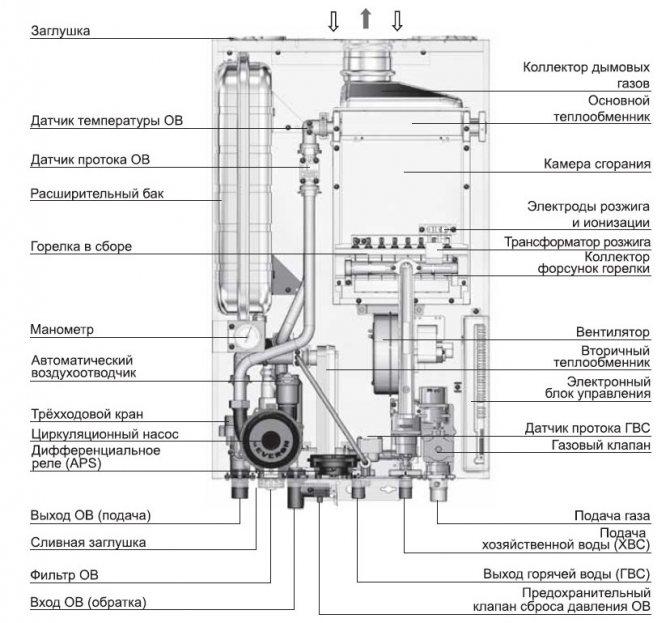 Как снять теплообменник с газового котла