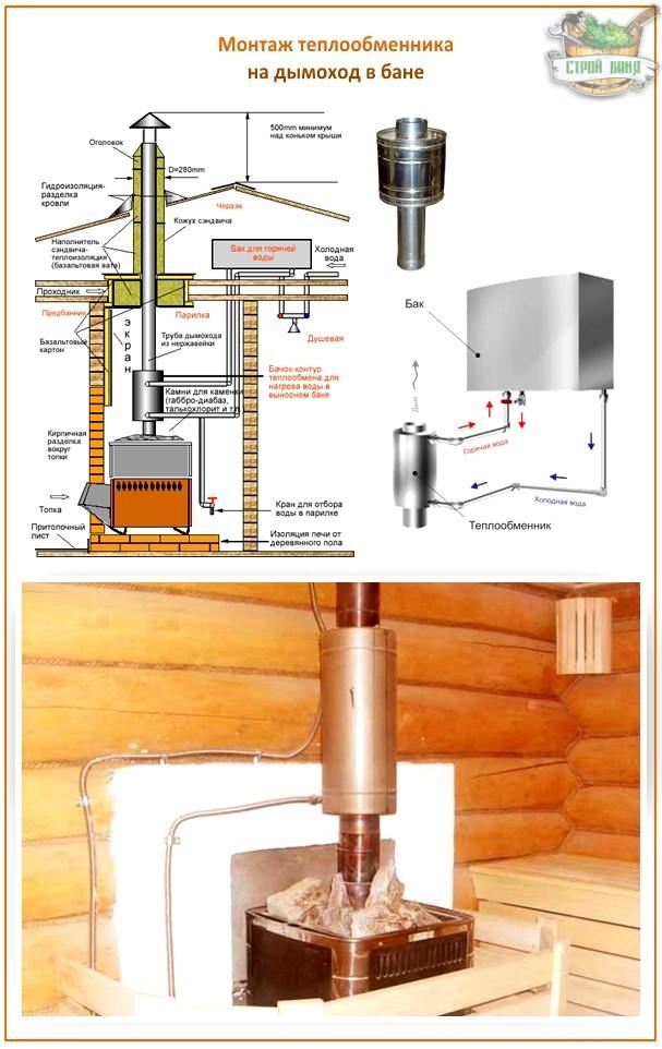 Как правильно выбрать конструкцию дымохода в бане своими руками