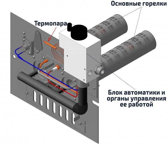 Обзор отечественных и зарубежных газовых энергонезависимых котлов