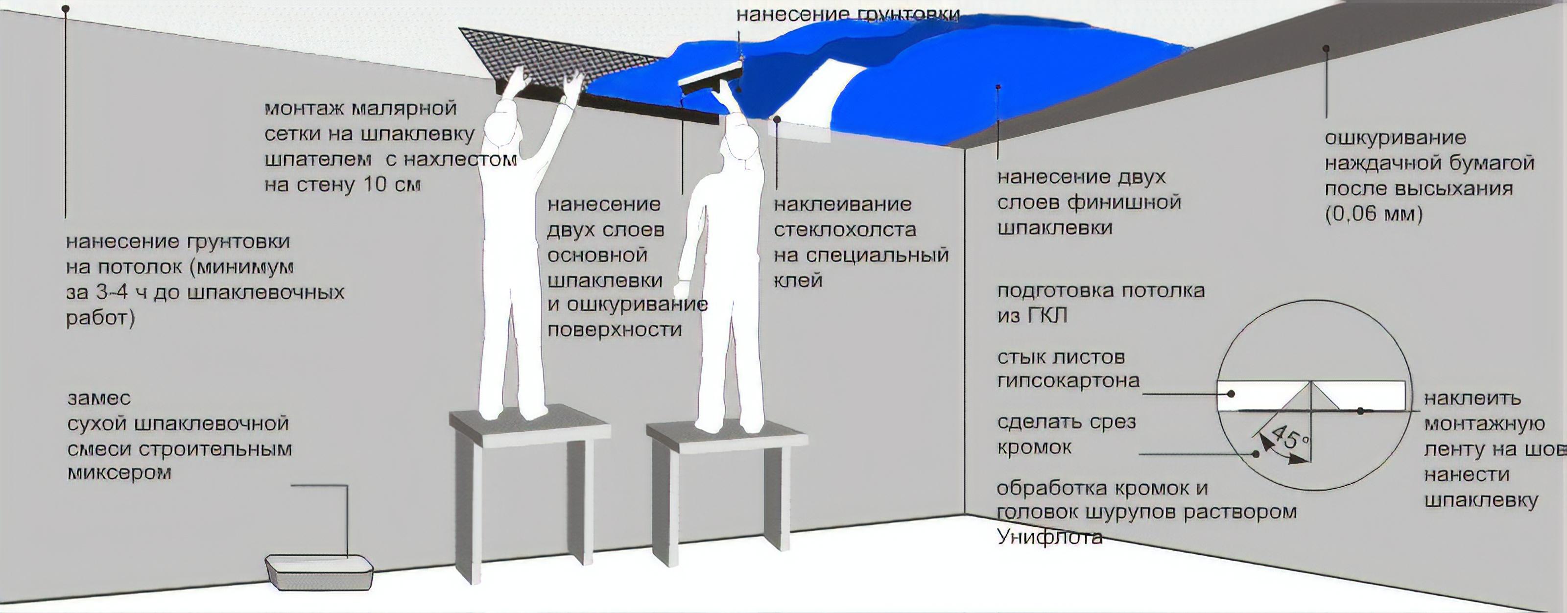 Монтаж натяжных потолков своими руками: последовательность проведения работ и технология установки (120 фото)