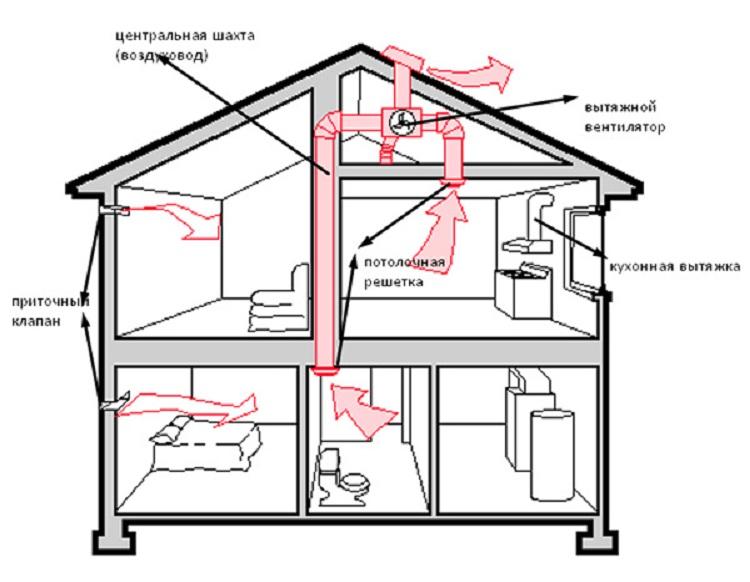 Вентиляция холодного чердака в частном доме своими руками