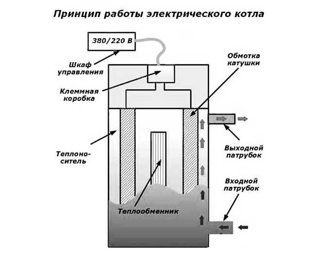 Виды водородных котлов отопления и как сделать своими руками