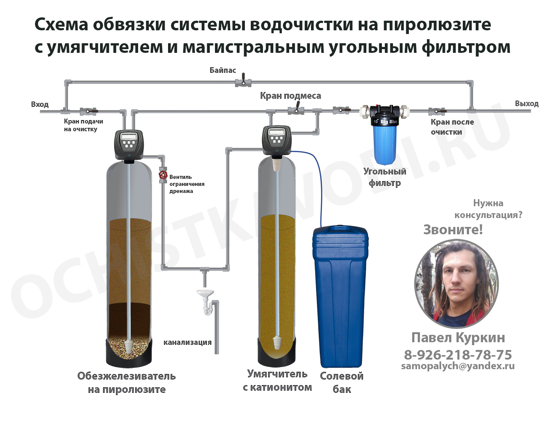 Очистка воды от железа из скважины – обзор технологий