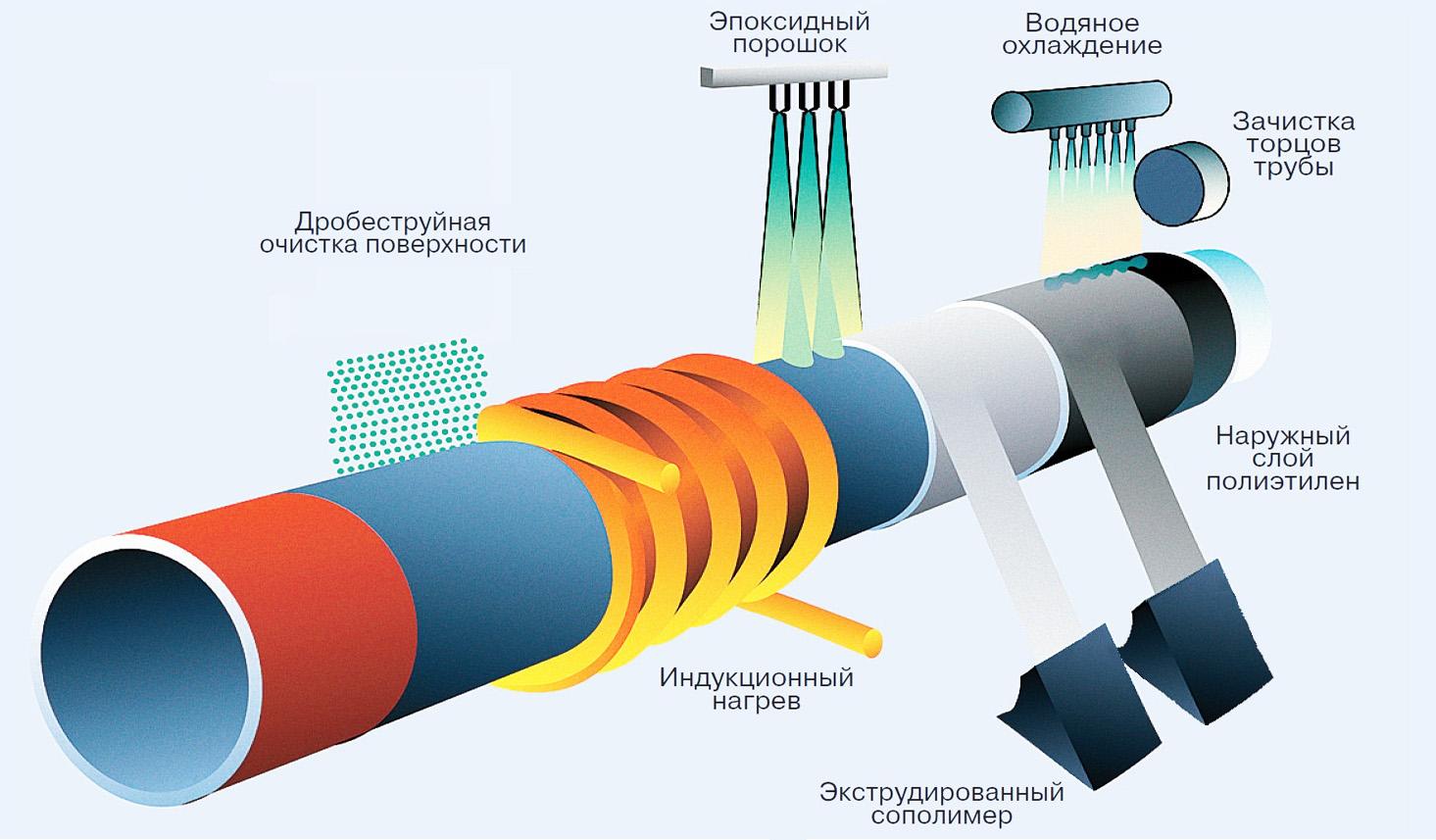 Вус изоляция труб: применение, характеристики, эксплуатация