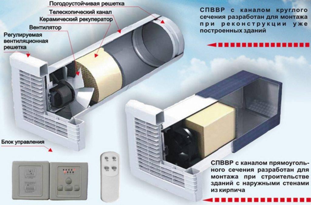 Зачем водяному калориферу вентилятор: как обеспечить обогрев с помощью воздухонагревателя